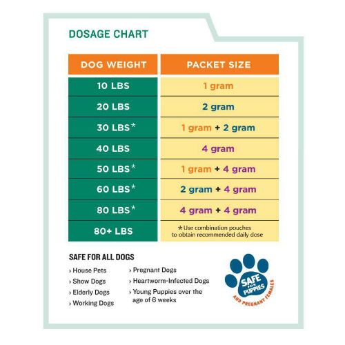 When To Deworm Puppies >> Safe Guard 1gm Canine Dewormer