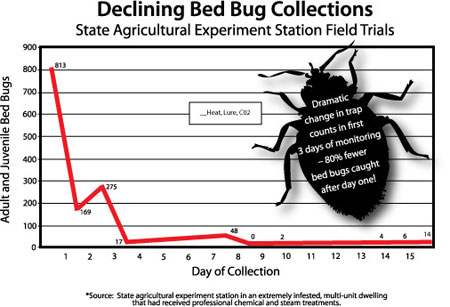 Heat Trap For Bed Bugs