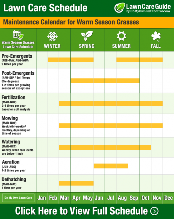 Lawn care calendar schedule tips learn when to for Yearly garden maintenance schedule
